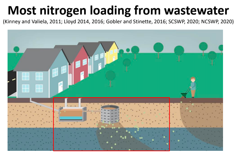 Graphic showing how wastewater flows from homes into long island waters